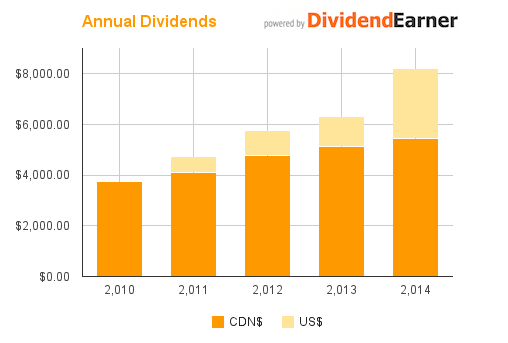 2014 Annual Dividends
