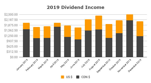 2019 Dividend Income