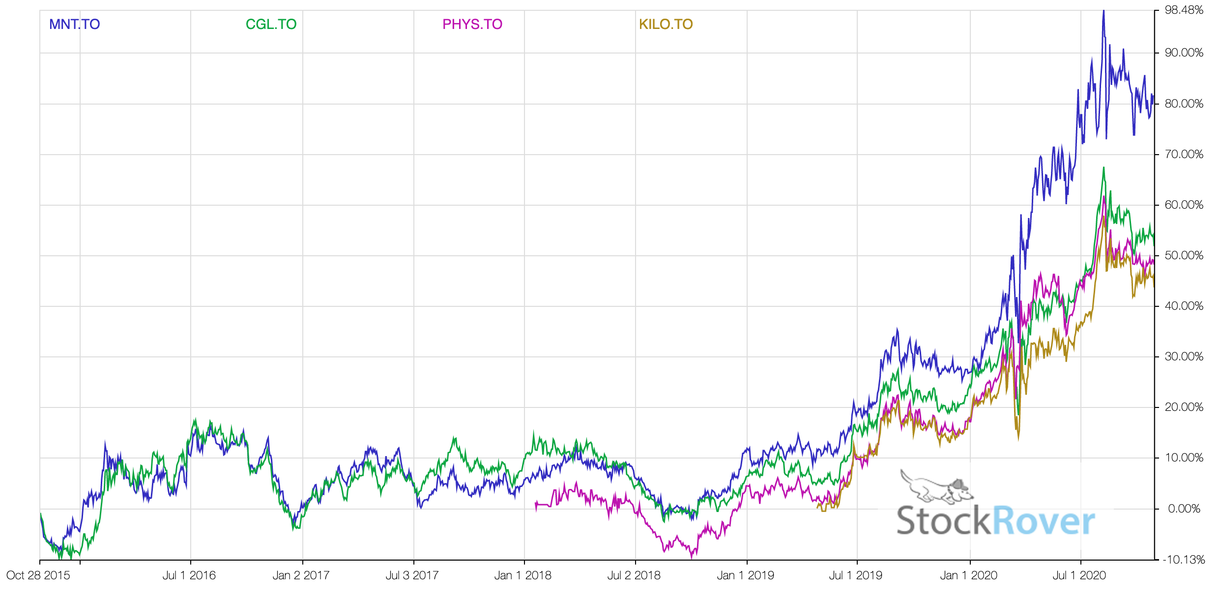 Gold Bullions ETF comparison