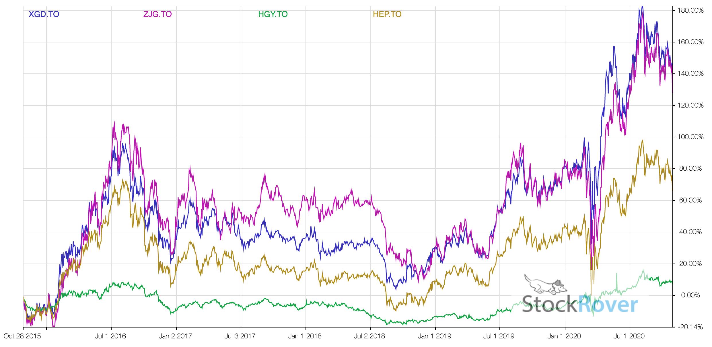 Gold ETFs comparison