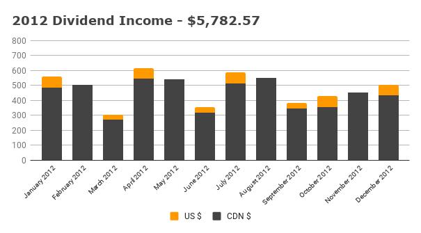 Annual 2012 Dividend Income