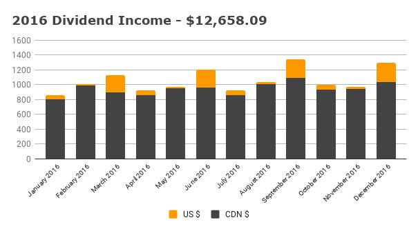 Annual 2016 Dividend Income
