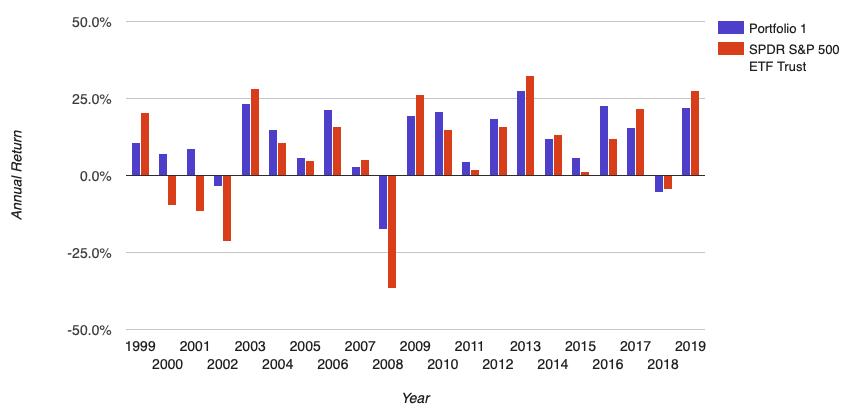 Annual Returns of Dividend Kings v SP 500
