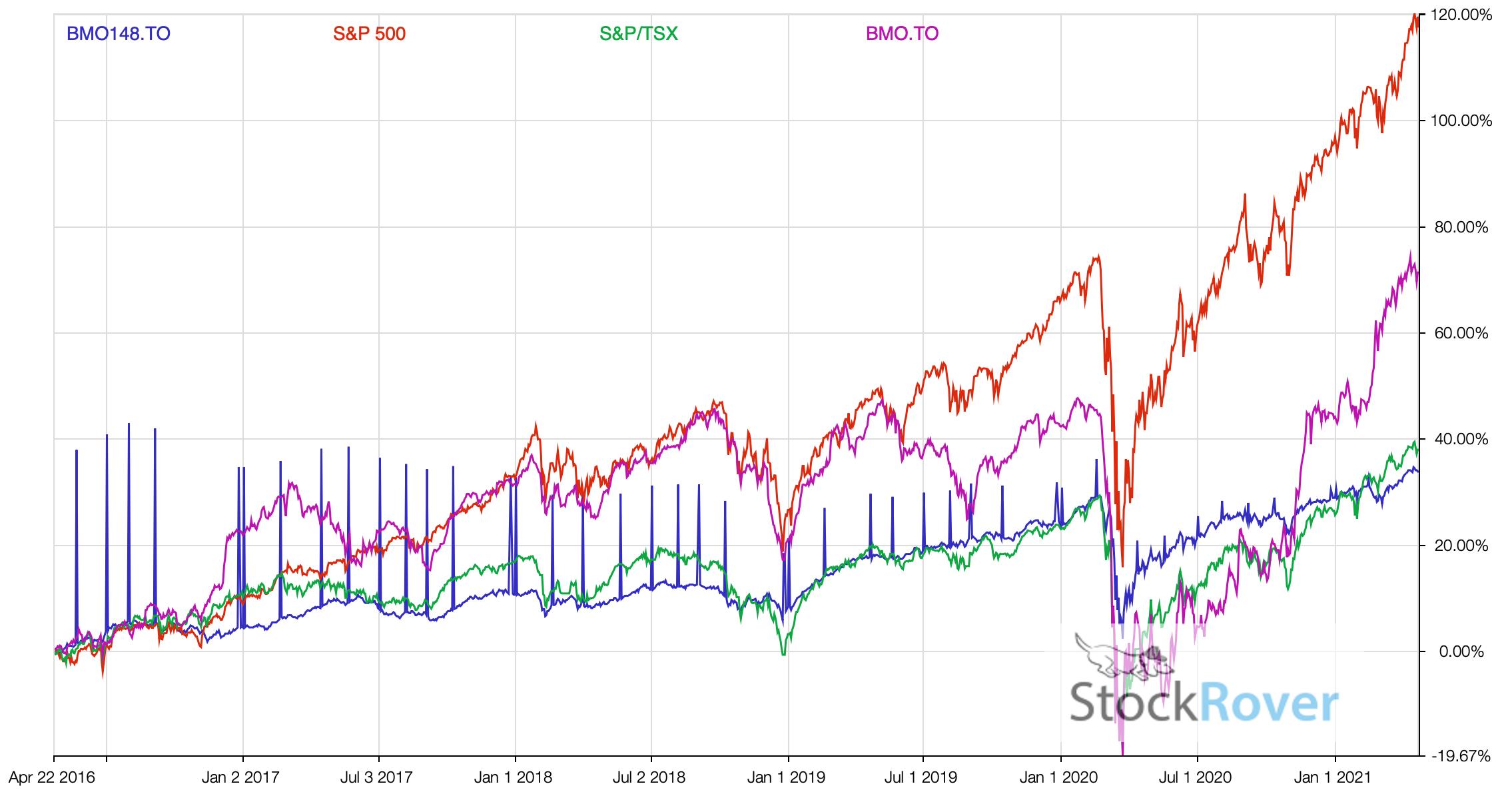 BMO Income Fund vs BMO Stock 2021