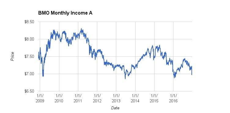 BMO Income Fund Prices