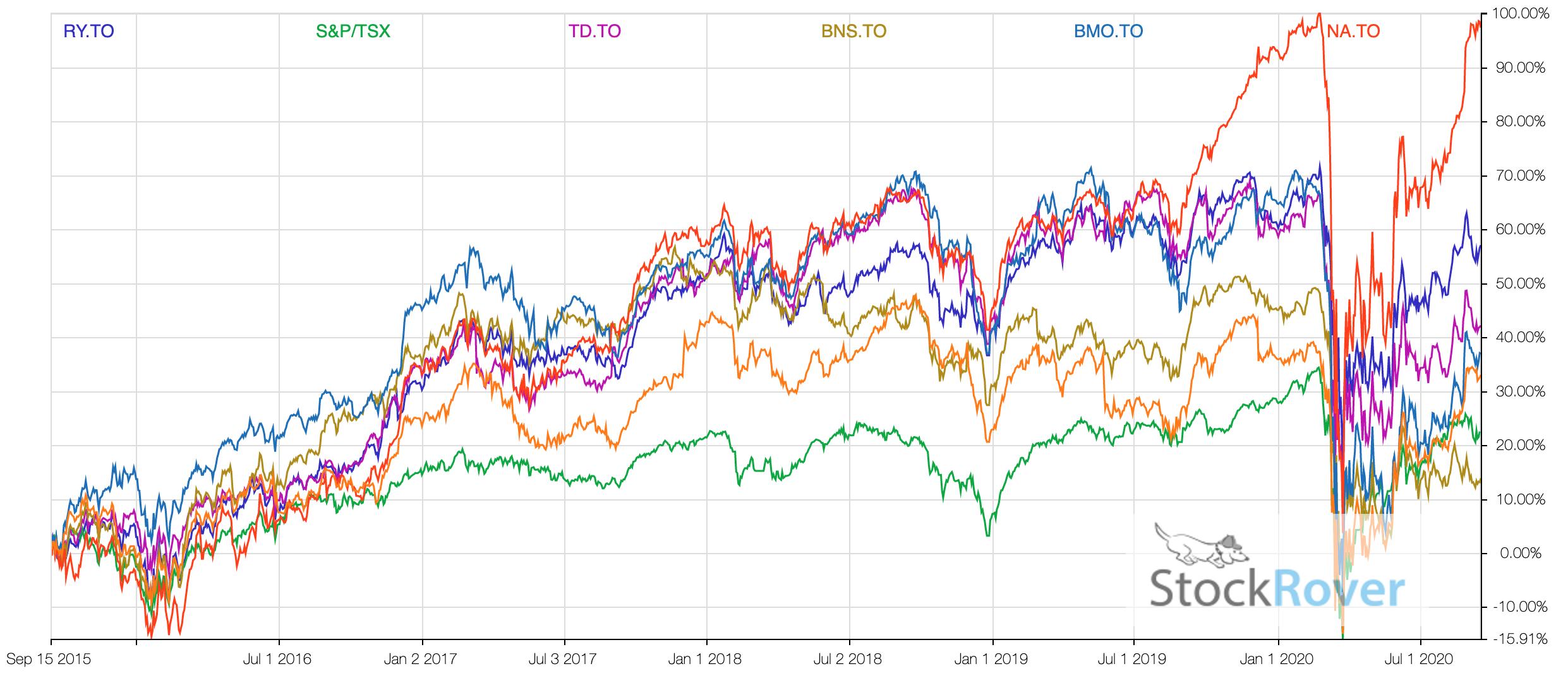 Banks vs Banks - 2020