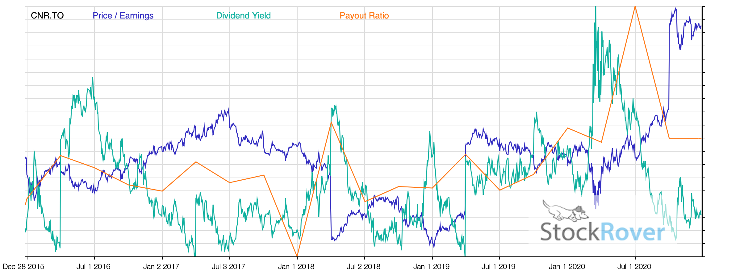 CNR PE Ratios Yield 2020