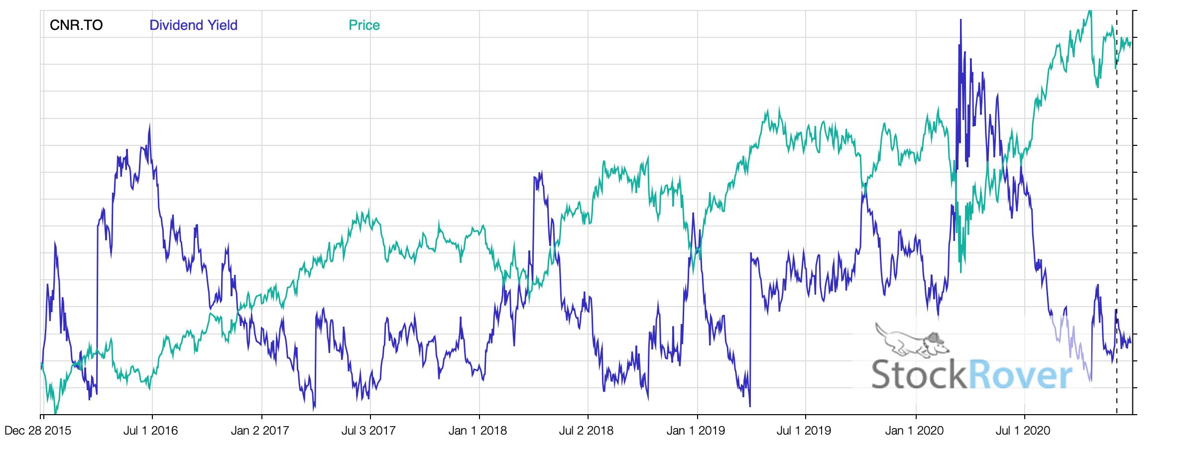 CNR Price vs Yield 2020