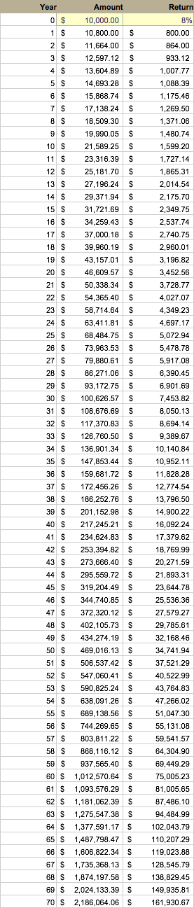Compound Growth Table
