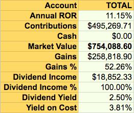 Dividend Earner Portfolio Summary