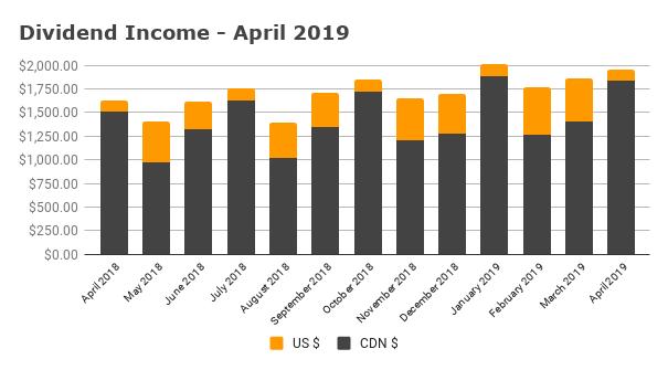 Dividend Income - April 2019