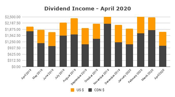 Dividend Income - April 2020