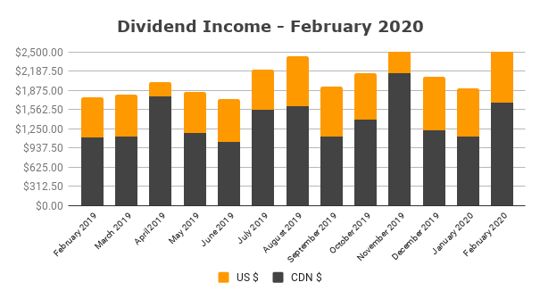 Dividend Income February 2020 1