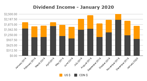 Dividend Income - January 2020