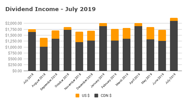 Dividend Income - July 2019