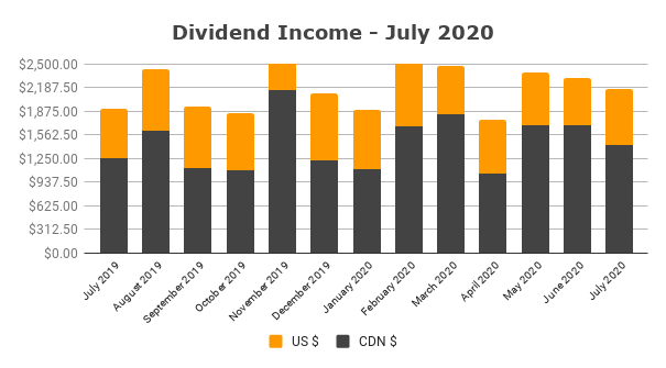Dividend Income July 2020
