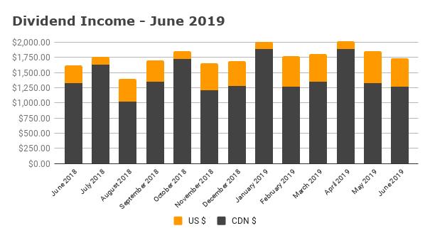 Dividend Income - June 2019