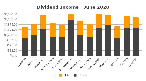 Dividend Income June 2020 1