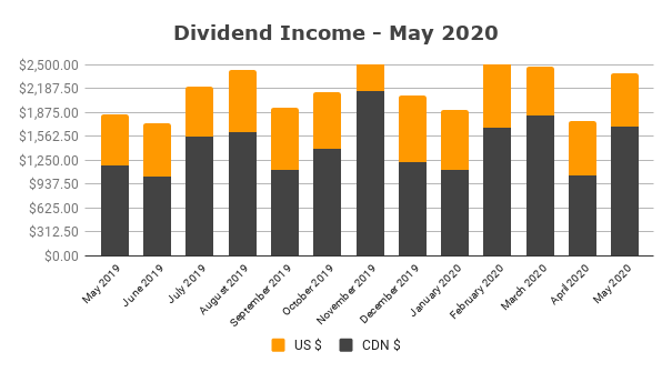 Dividend Income - May 2020