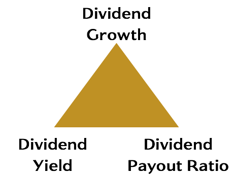 Dividend Triangle - Stock Selection