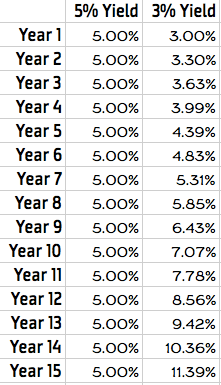 Dividend Yield Growth