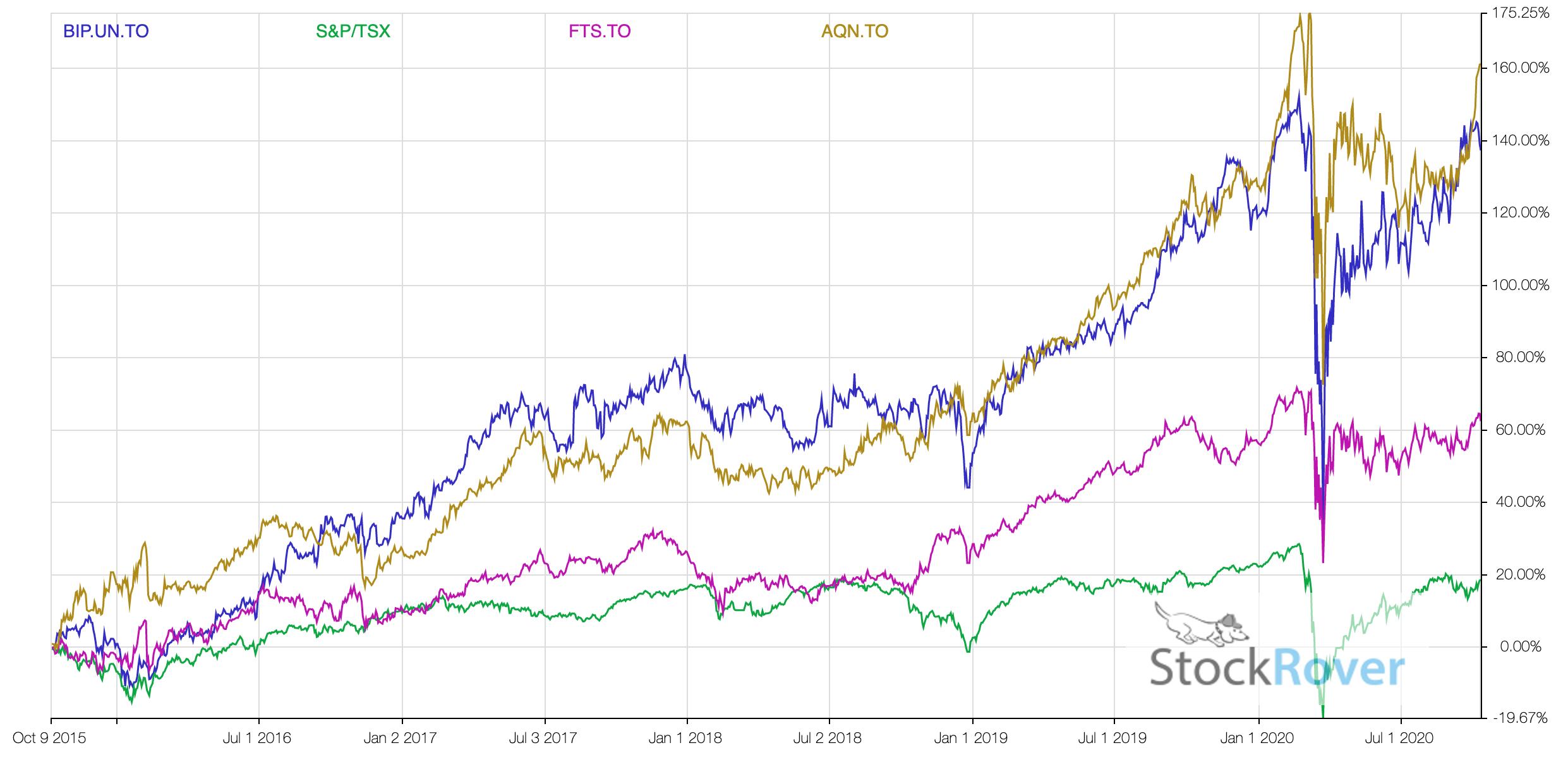 Utility Stocks Comparison