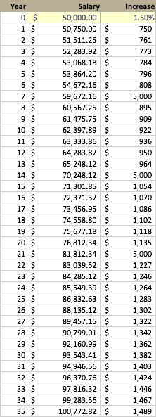 Finance - Salary Increases