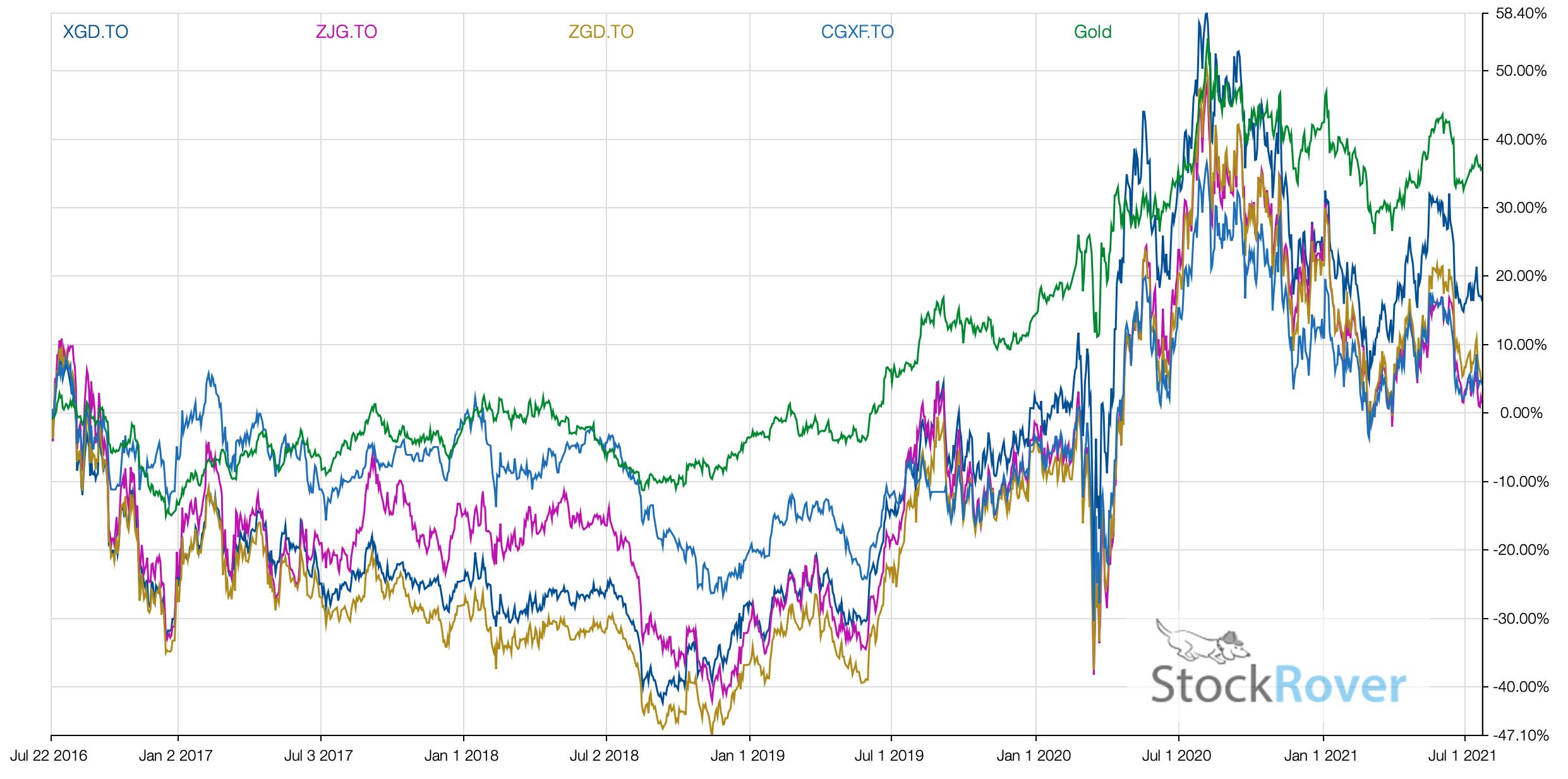 GOLD vs Gold Stock ETFs 2021