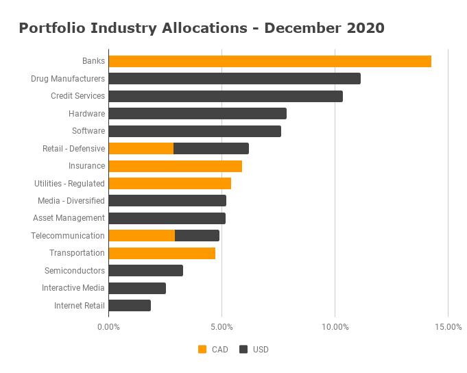 Industry Allocation December 2020