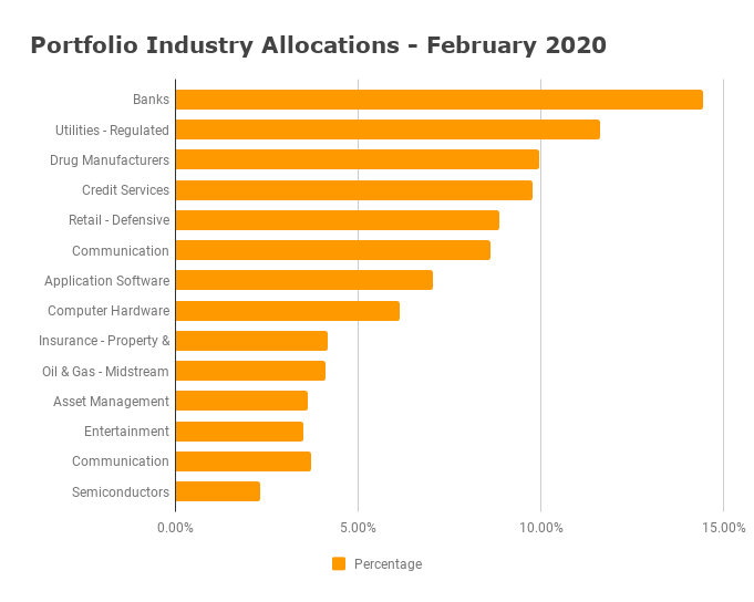Industry Allocation February 2020