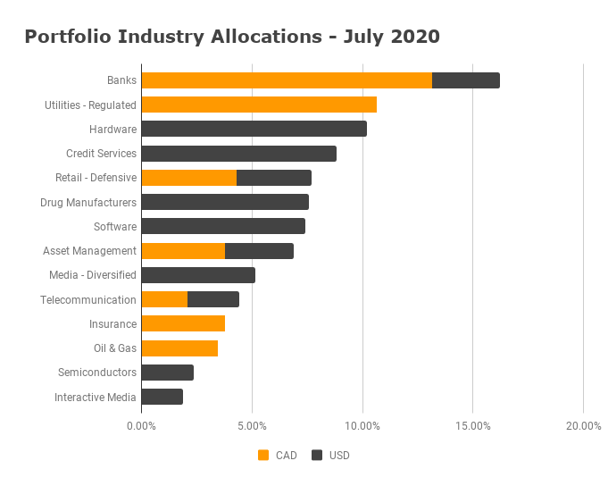 Industry Allocation July 2020