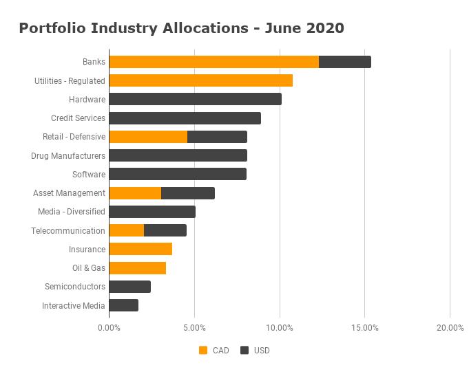 Industry Allocation June 2020