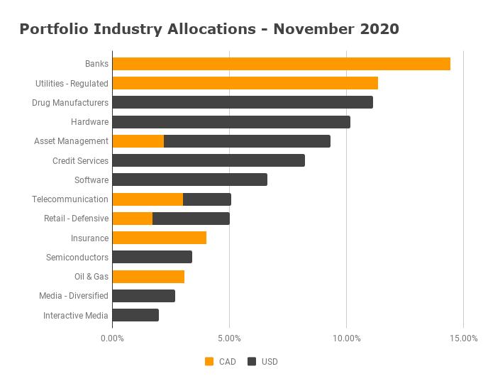 Industry Allocation November 2020