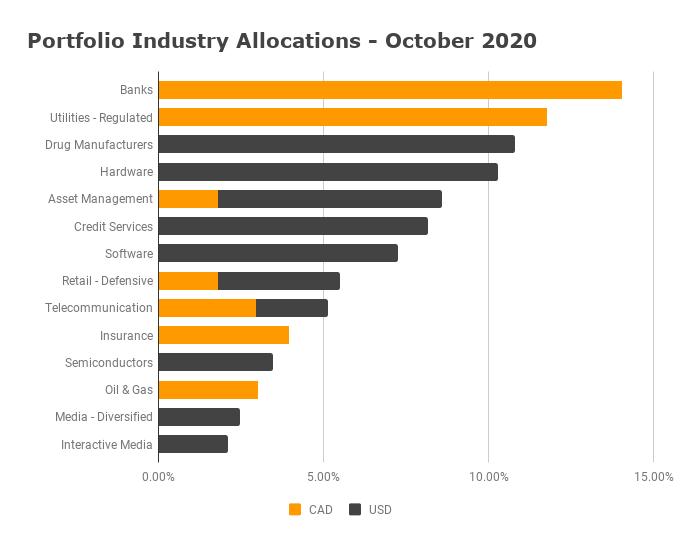 Industry Allocation October 2020