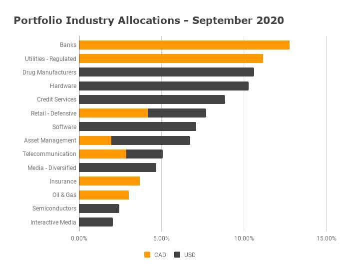 Industry Allocation September 2020