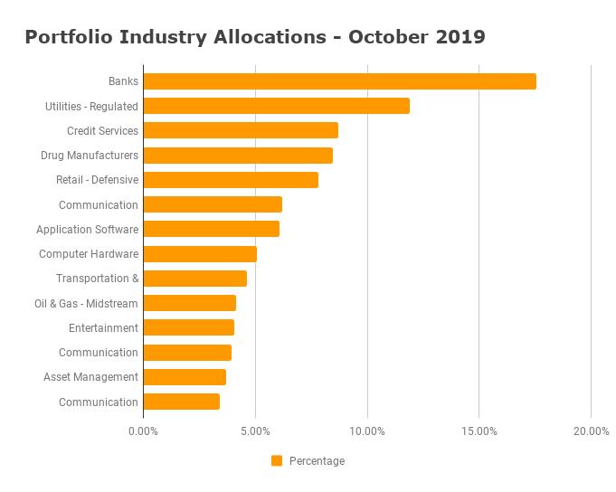Industry Allocations - October 2019