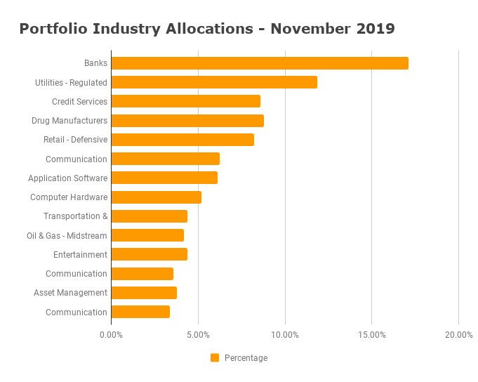 Industry Diversification - November 2019