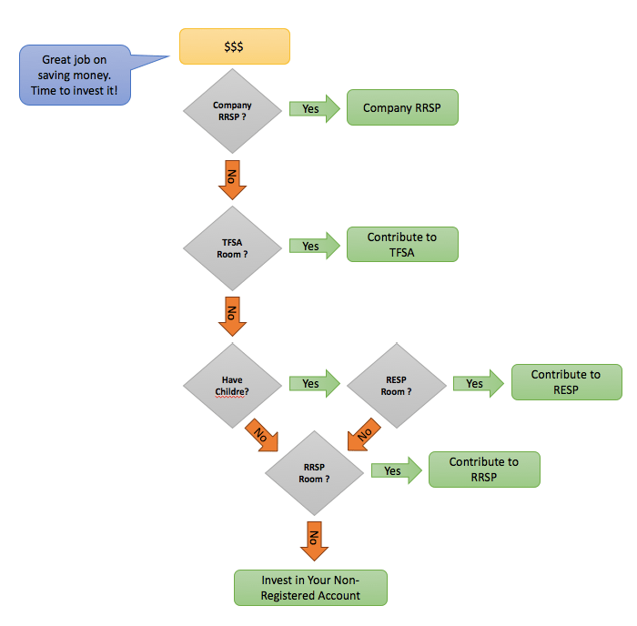 Investment Account - Decision Graph