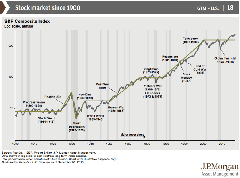 Historical Stock Market Performance