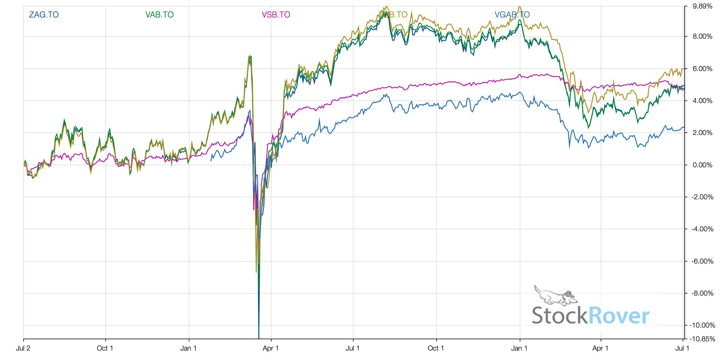 Major Bonds ETF 2021