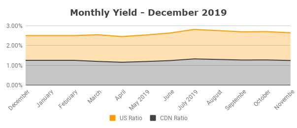 Monthly Yield - December 2019