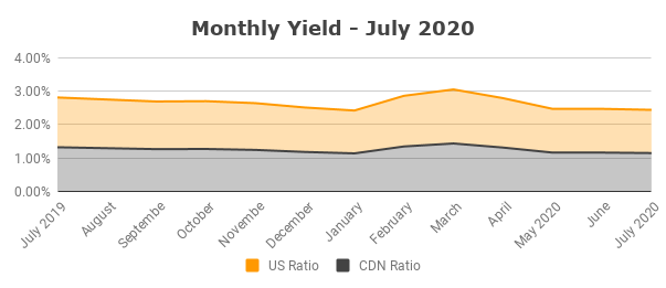 Monthly Yield July 2020