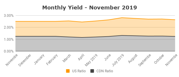 Monthly Yield - November 2019