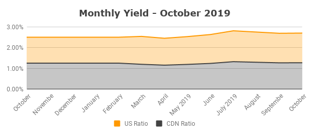 Monthly Yield - October 2019