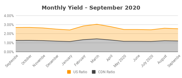 Monthly Yield September 2020
