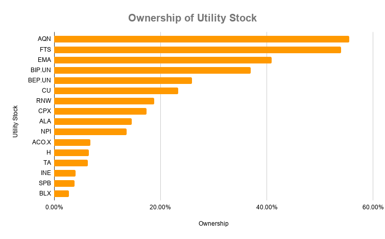 Ownership of Utility Stock