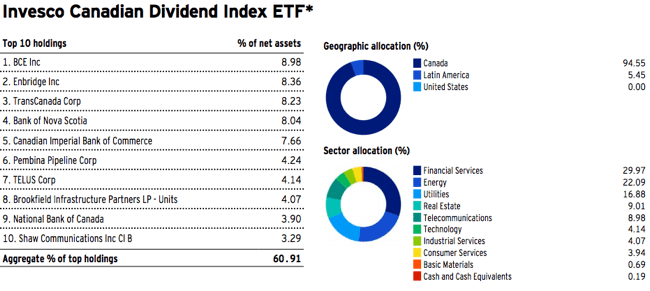 PDC - Sector Exposure