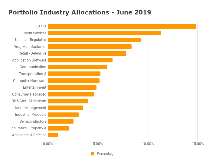 Portfolio Allocation - June 2019