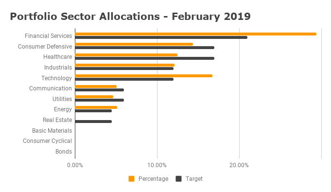 Portfolio Diversification - February 2019