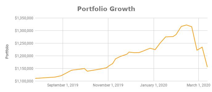 Portfolio Growth February 2020